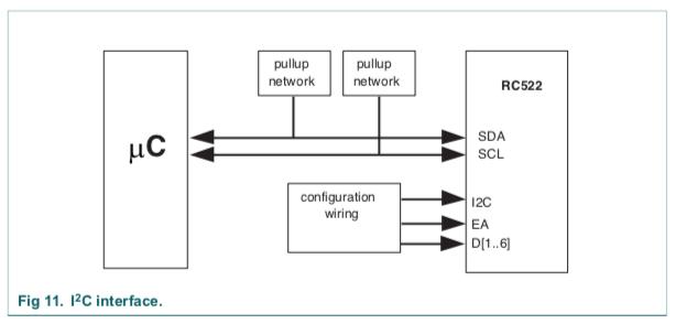 RFID sensor   IoT
